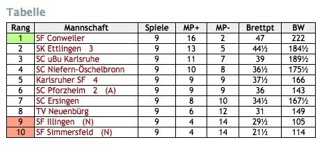 Abschlusstabelle Bereichsliga Nord 4